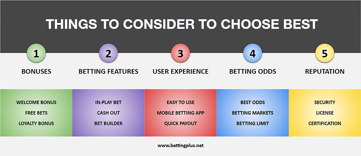 Things To Consider When Searching For Best Sports Betting Sites